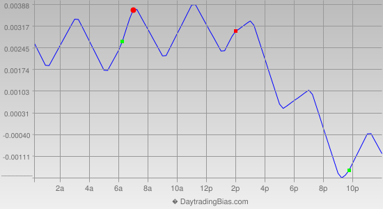 Intraday Cycle Projection (EURUSD) 2013-07-26