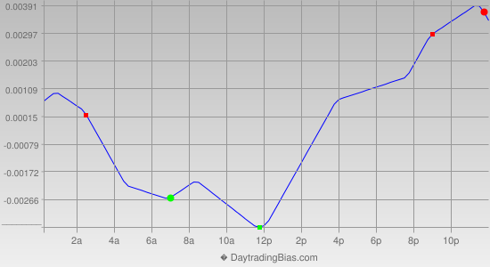 Intraday Cycle Projection (GBPCHF) 2012-06-26