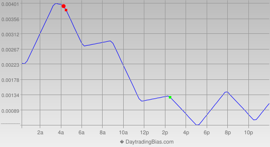 Intraday Cycle Projection (USDCAD) 2013-02-14