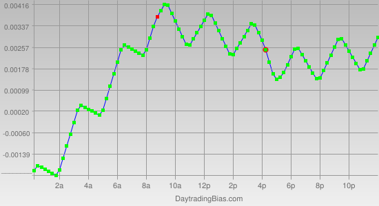 Intraday Cycle Projection (AUDUSD) 2011-07-05