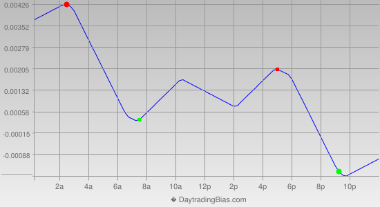 Intraday Cycle Projection (GBPUSD) 2013-12-12