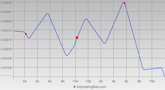 Intraday Cycle Projection (EURGBP) 2019-09-06