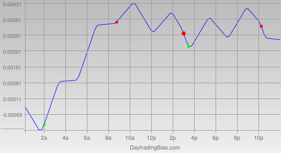 Intraday Cycle Projection (AUDUSD) 2011-07-07