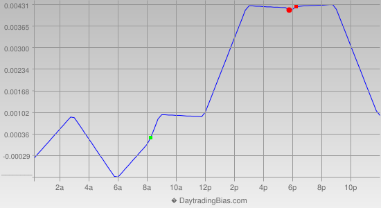Intraday Cycle Projection (GBPCHF) 2012-07-26