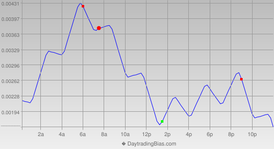 Intraday Cycle Projection (EURUSD) 2014-06-19