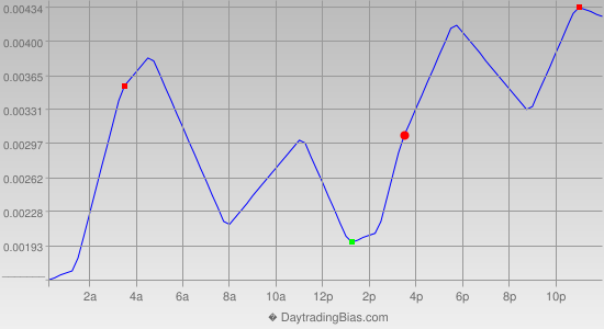 Intraday Cycle Projection (GBPCHF) 2014-06-25