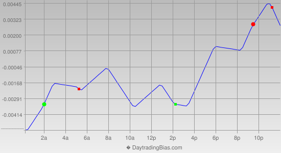 Intraday Cycle Projection (EURAUD) 2013-06-03