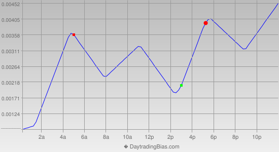 Intraday Cycle Projection (USDCAD) 2019-06-27