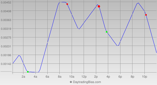 Intraday Cycle Projection (GBPCHF) 2014-04-18
