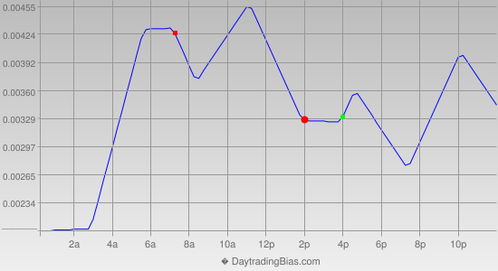 Intraday Cycle Projection (USDCHF) 2012-09-28