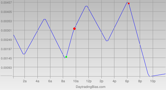 Intraday Cycle Projection (GBPUSD) 2011-04-26