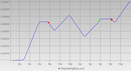Intraday Cycle Projection (GBPUSD) 2014-04-18