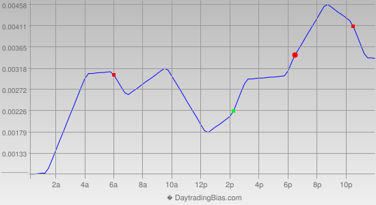 Intraday Cycle Projection (GBPUSD) 2012-12-07