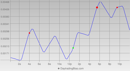 Intraday Cycle Projection (USDCAD) 2014-09-16