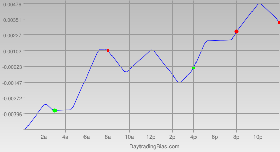 Intraday Cycle Projection (EURAUD) 2011-12-12