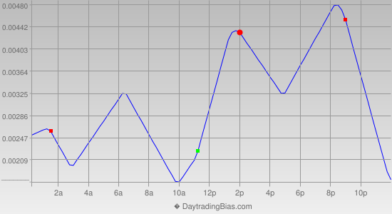Intraday Cycle Projection (GBPUSD) 2012-11-06
