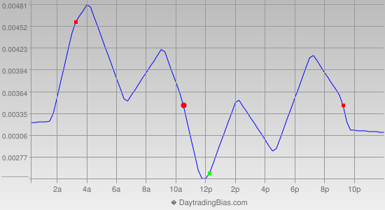 Intraday Cycle Projection (USDCHF) 2013-04-16