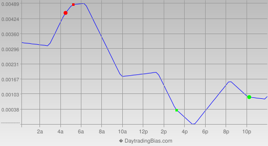 Intraday Cycle Projection (GBPCHF) 2014-08-11