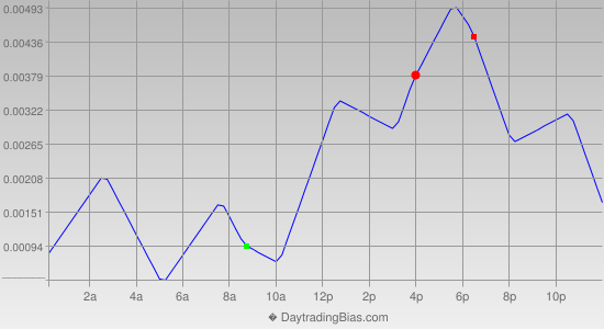 Intraday Cycle Projection (EURCHF) 2013-01-29