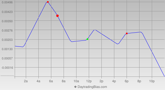 Intraday Cycle Projection (GBPCHF) 2014-06-09
