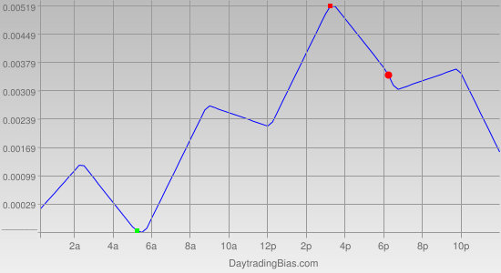 Intraday Cycle Projection (GBPCHF) 2012-04-13