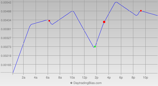 Intraday Cycle Projection (EURCHF) 2013-05-16
