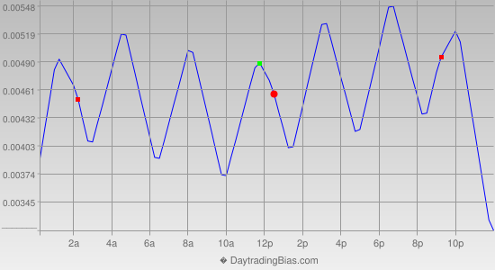 Intraday Cycle Projection (USDCHF) 2012-09-24
