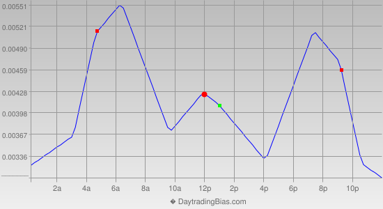 Intraday Cycle Projection (USDCAD) 2012-05-29
