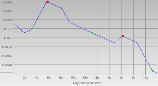 Intraday Cycle Projection (USDCAD) 2011-11-15