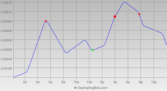 Intraday Cycle Projection (AUDUSD) 2013-10-31