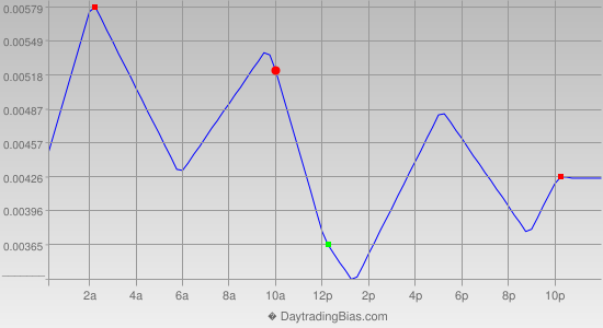 Intraday Cycle Projection (EURCAD) 2019-04-26