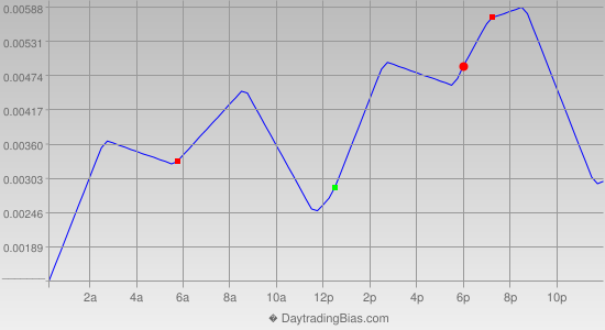 Intraday Cycle Projection (AUDUSD) 2013-02-04