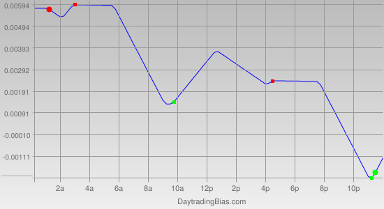 Intraday Cycle Projection (EURAUD) 2012-02-01