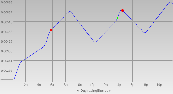 Intraday Cycle Projection (USDCHF) 2014-10-24