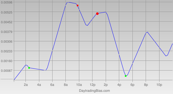 Intraday Cycle Projection (GBPCHF) 2011-12-16