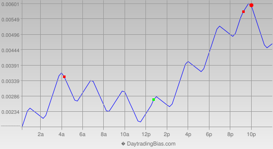 Intraday Cycle Projection (EURGBP) 2013-08-08