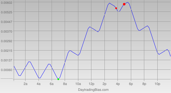 Intraday Cycle Projection (EURCAD) 2011-04-28