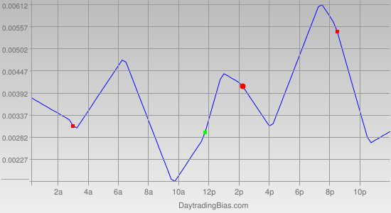 Intraday Cycle Projection (USDCAD) 2011-06-20
