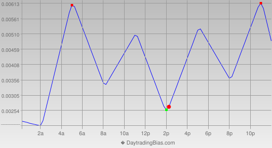 Intraday Cycle Projection (GBPCHF) 2013-07-15