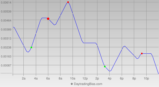 Intraday Cycle Projection (EURAUD) 2013-11-07