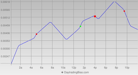 Intraday Cycle Projection (USDCAD) 2014-09-30