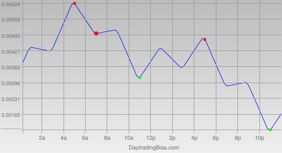 Intraday Cycle Projection (USDCAD) 2012-02-29