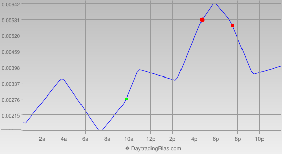 Intraday Cycle Projection (EURUSD) 2012-11-05