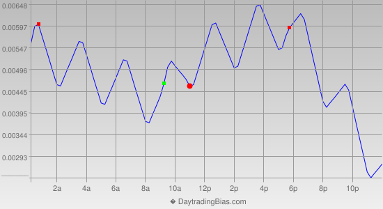 Intraday Cycle Projection (GBPUSD) 2014-03-04