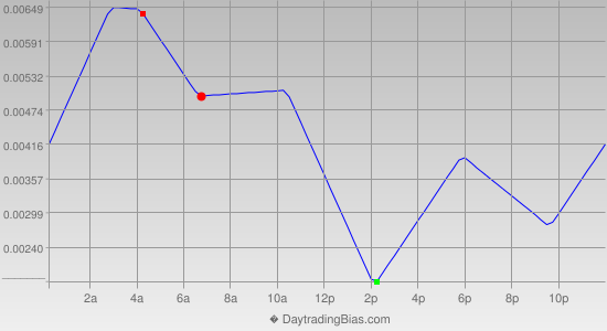 Intraday Cycle Projection (GBPCHF) 2013-10-30