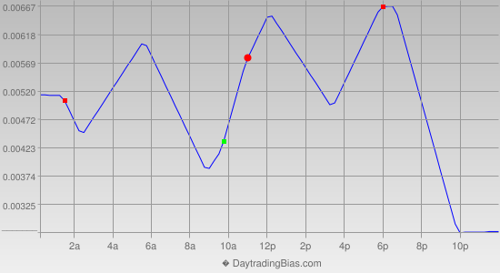 Intraday Cycle Projection (GBPCHF) 2019-09-30