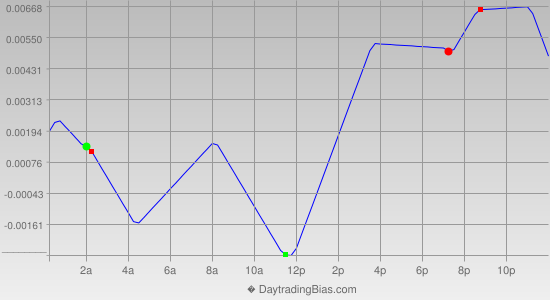 Intraday Cycle Projection (EURAUD) 2013-06-07