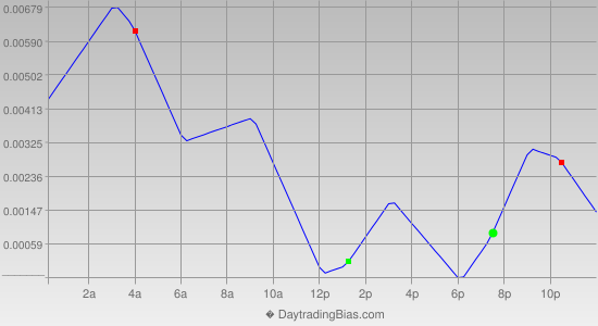 Intraday Cycle Projection (GBPCHF) 2012-06-05