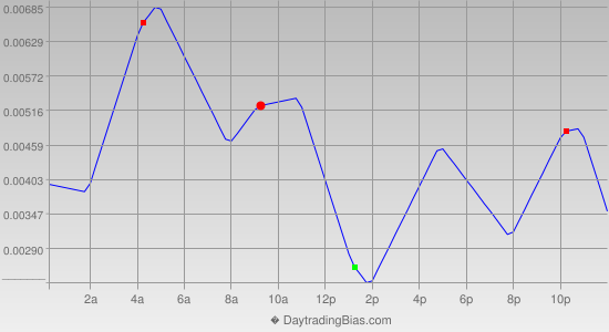 Intraday Cycle Projection (GBPUSD) 2015-12-03