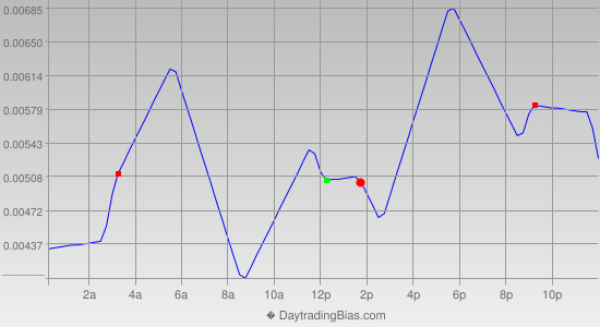 Intraday Cycle Projection (EURAUD) 2013-02-01
